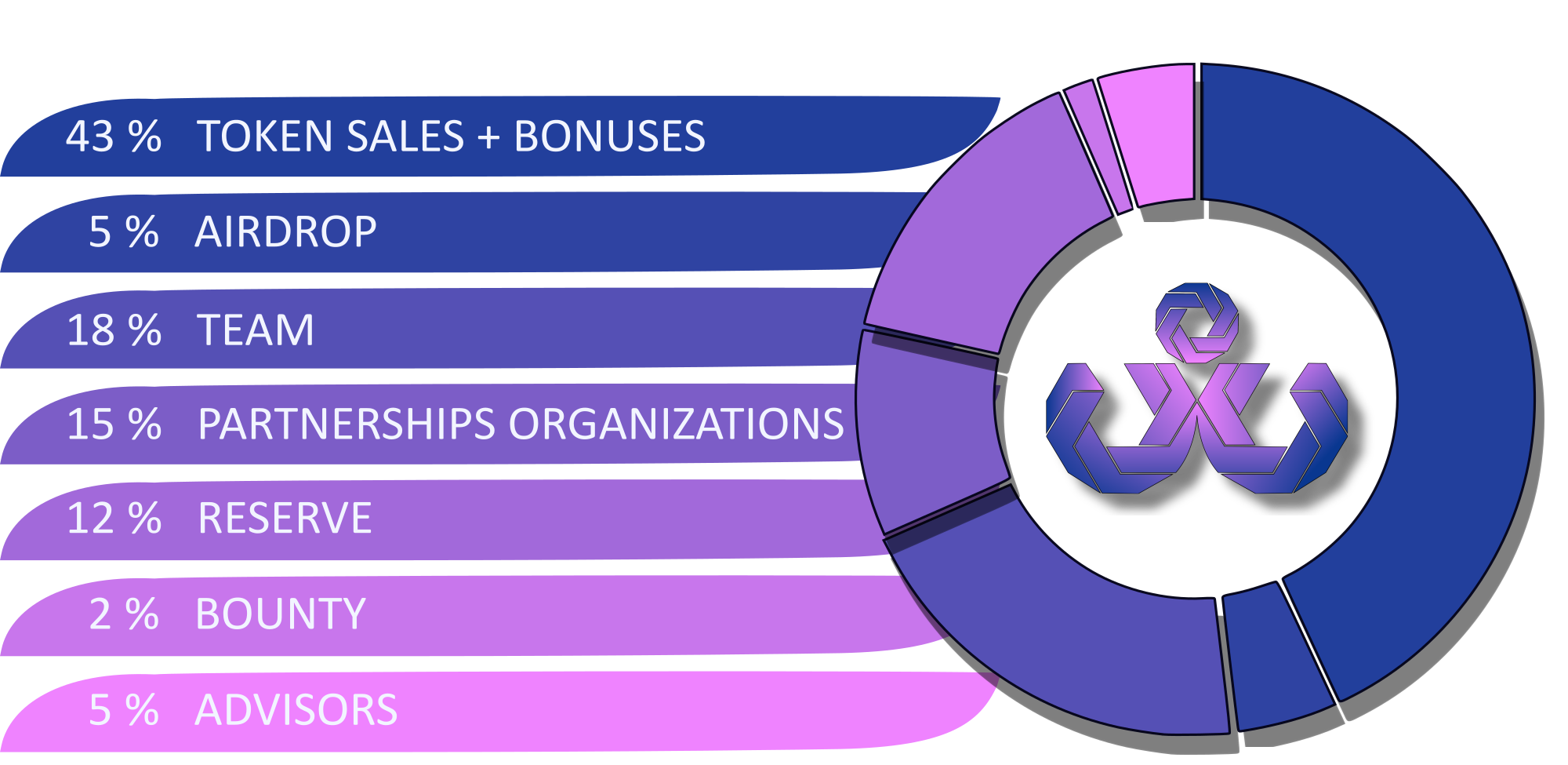 WFC Token Distribution